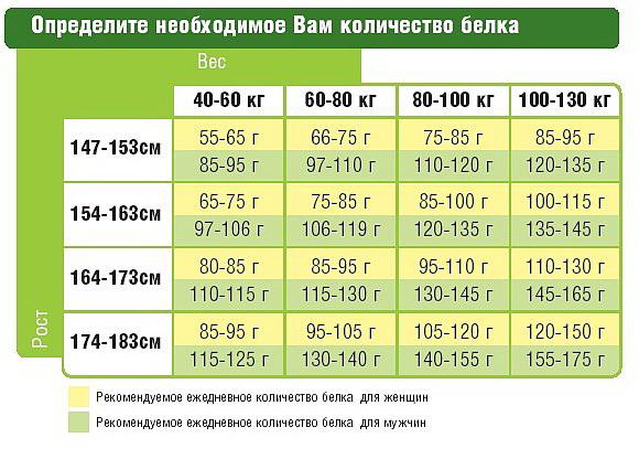 меню правильного питания на 14 дней