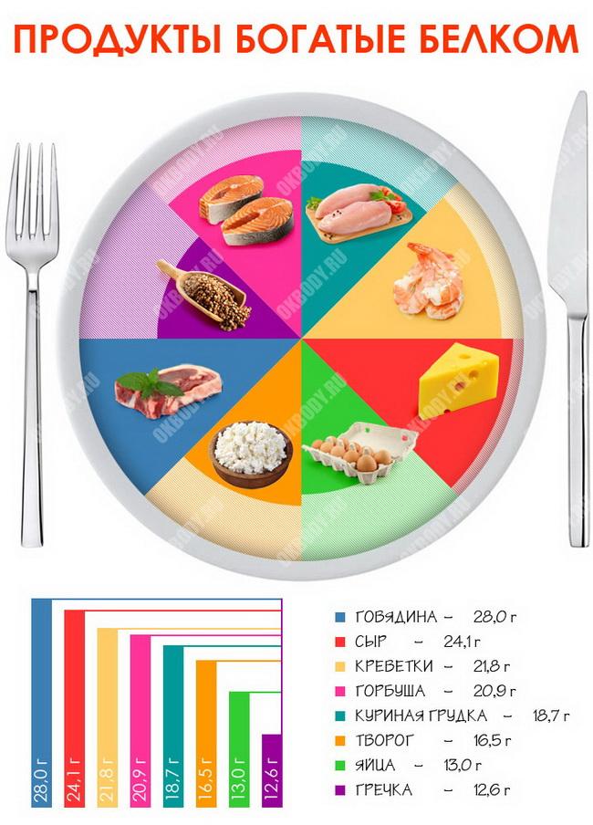 как принимать рыбий жир чтобы похудеть