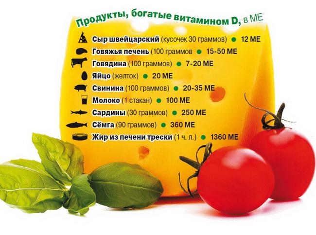 Витамин Д в продуктах